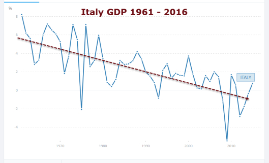 Italy GDP1