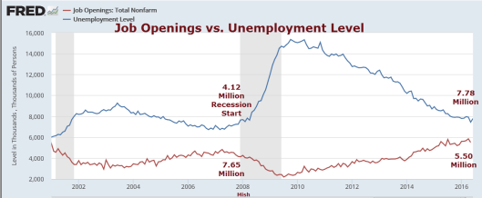 Job Openings vs unemployment level