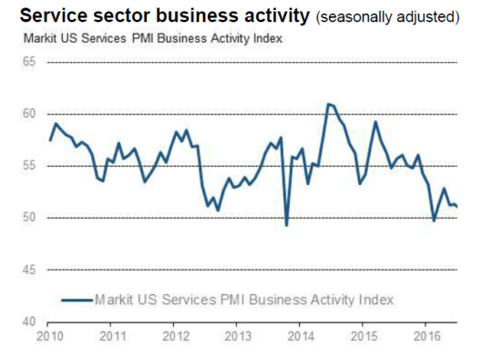 Markit US services flash 2016-07A