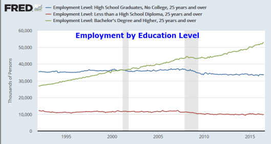 Employment by Education2