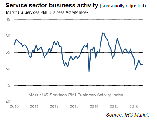 Markit Services 2016-08-03