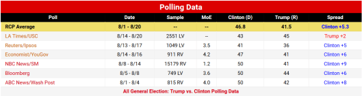 RCP Polling Data