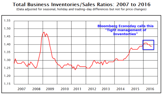 inventories-to-sales-2016-09a