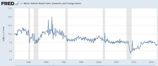 retail-domestic-and-forein-sales