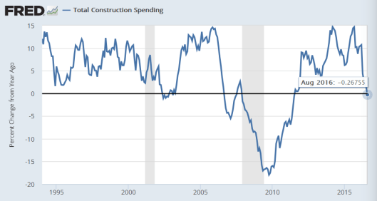 construction-spending-2016-10a