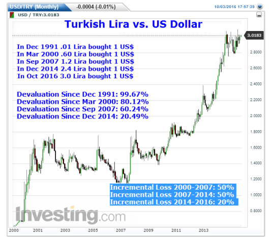 turkish-lira-vs-us