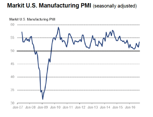 markit-manufacturing-2016-11-01a