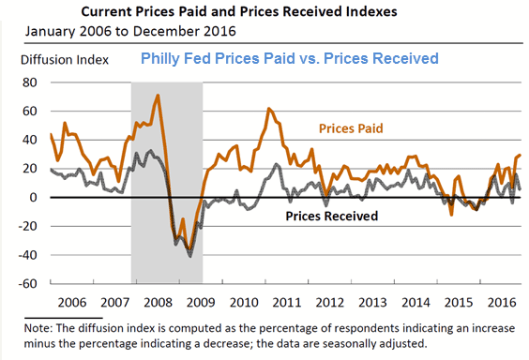 philly-fed-2016-12b