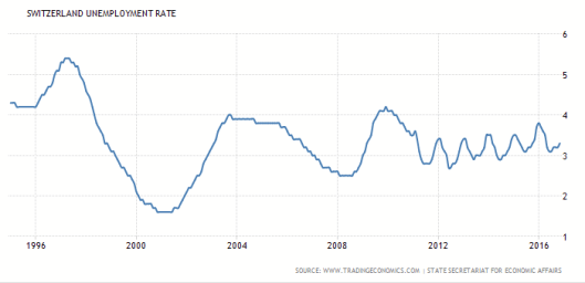 swiss-unemployment-rate