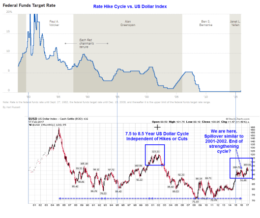 fed-funds-rate-vs-dollar-index