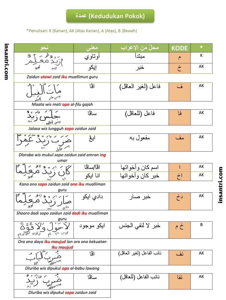 Tabel Singkatan Kedudukan I'rab Cara Memaknai Kitab Kuning