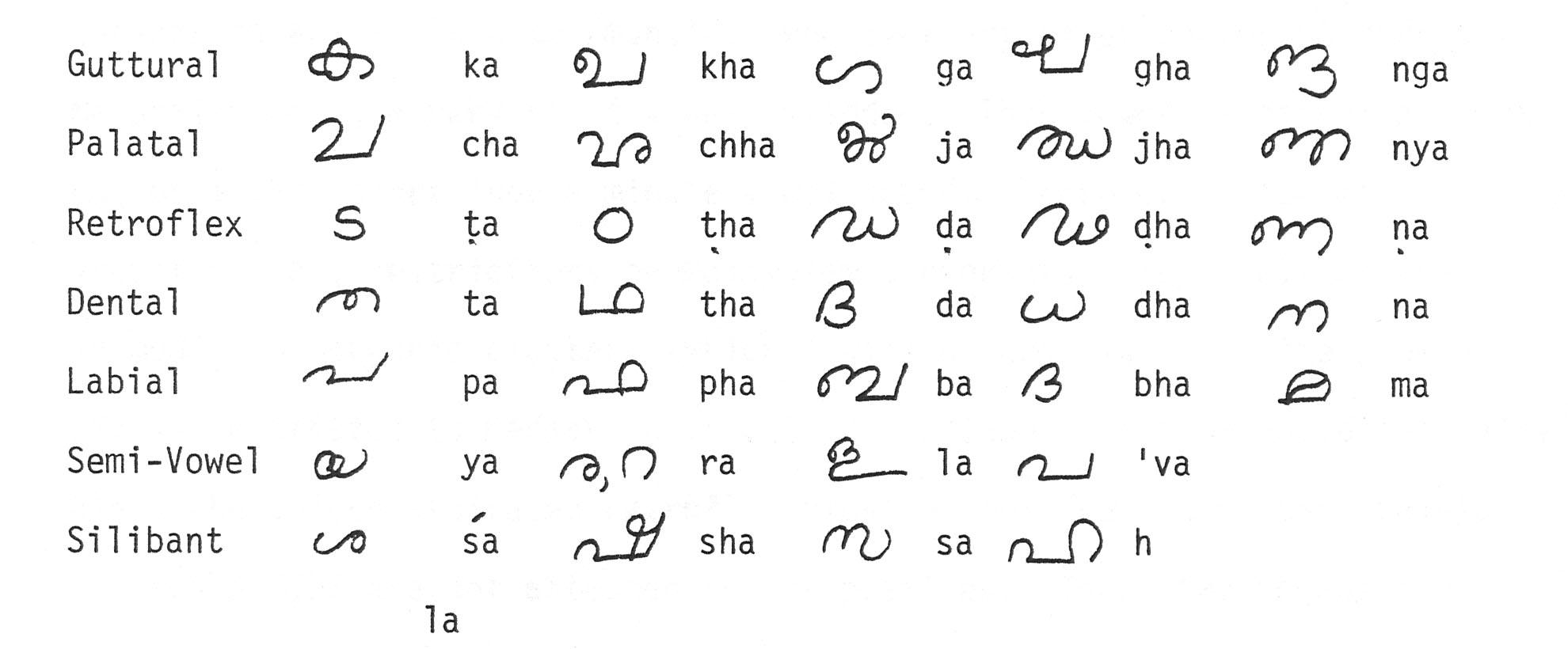 The Alphabet Part One Pronounciation