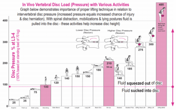 chart related to disc load for the lean and senior athletes