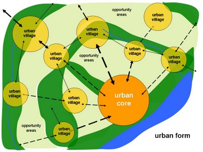 SDAT village diagram- courtesy AIA SDAT