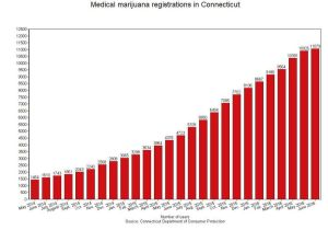 The monthly number of registered medical marijuana patients has steadily increased since the Connecticut Department of Consumer Protection began their medical marijuana program in May 2014. As of June 22nd, 2016, there are 11,043 registered patients for medical marijuana use. Chart by: Jacqueline Stoughton Data provided by: Connecticut Department of Consumer Protection