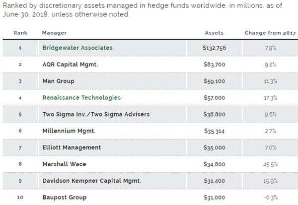 Hedge fund assets increase 18 4% to $1 338 trillion, Top 5