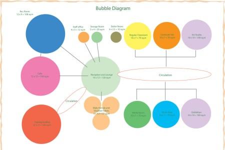 Interior bubble diagram ppt free interior design mir detok bubble chart bubble diagram adjacency matrix museum architecture pinterest bubble diagram adjacency matrix bubble diagram hotel design google search ccuart Gallery