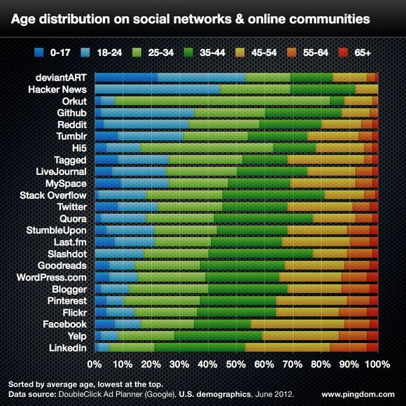Social network age breakdown