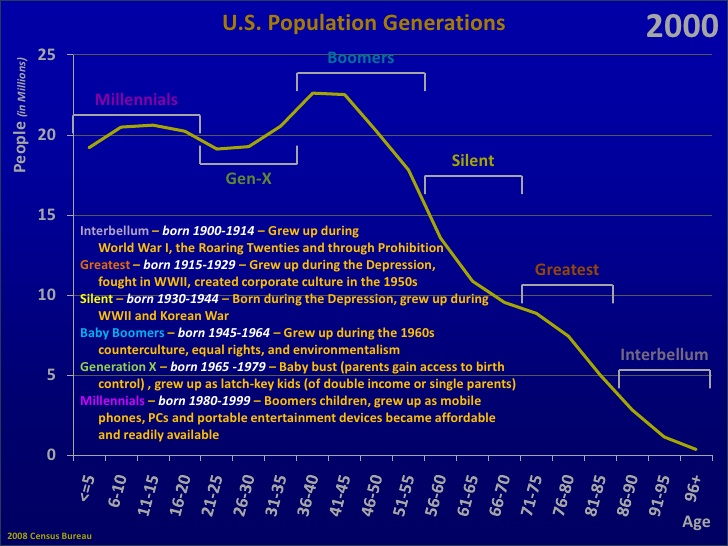 us-generations-2-728