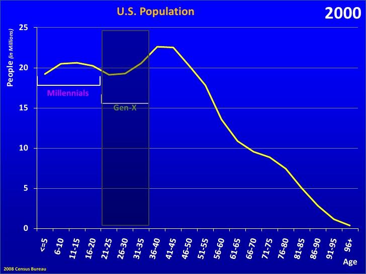us-generations-20-728