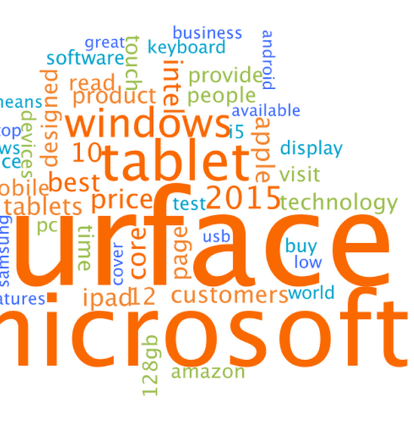 Wordcloud consisiting of the most used words from blogs about the Microsoft Surface PRO 3. Time is 3 months with a sample size of 2,327.