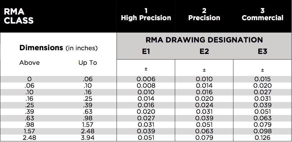 RMA TABLES INCHES