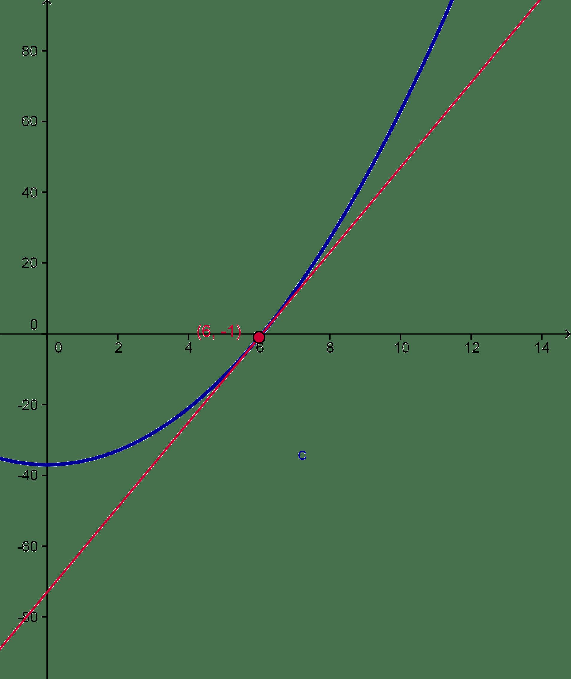 Calculus Worksheet Tangent Lines