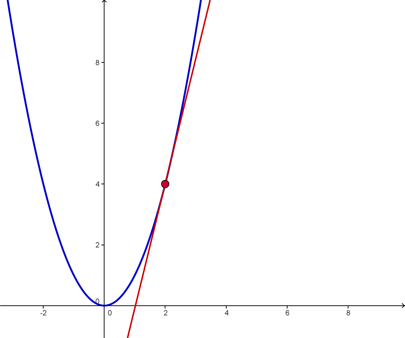Visualizing Elementary Calculus Graphs Tangents