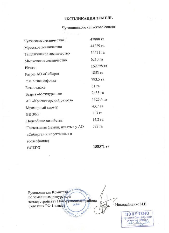 2002.01 Экспликация земель Чувашинского сельского совета 2002