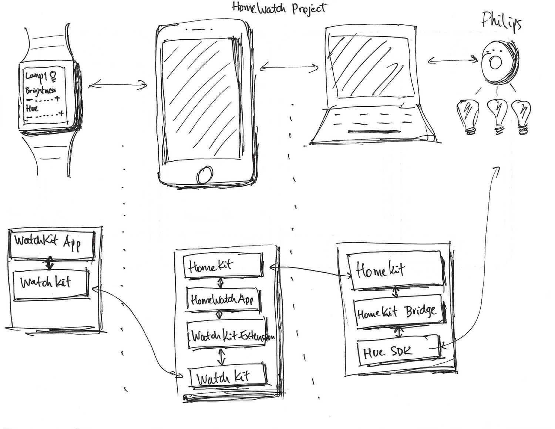 Using Apple Watchkit Homekit To Control An Led