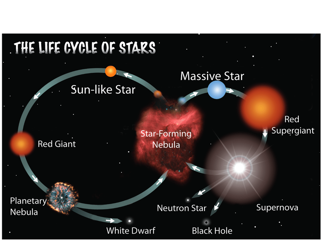 The Main Sequence Of Arcturus
