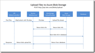 sequence-upload-files-azure-blob-storage