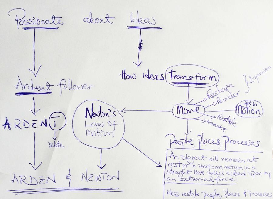Arden & Newton naming-strategy