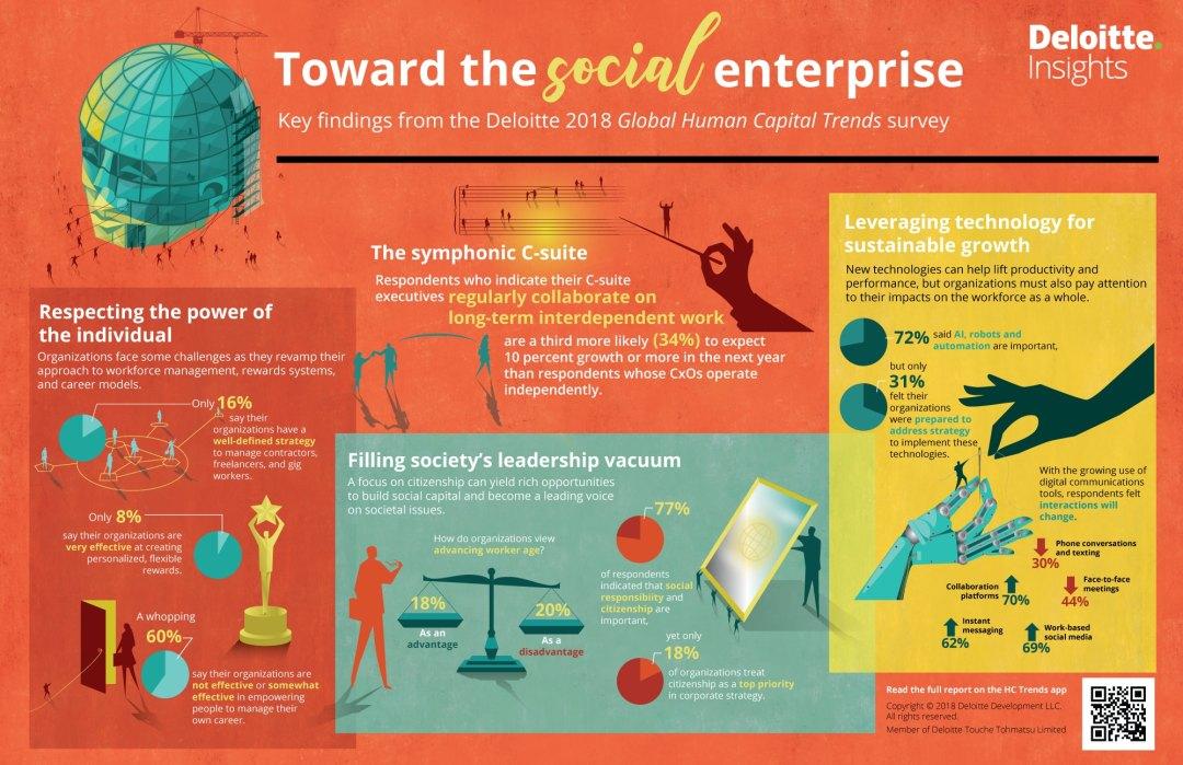 Corporate citizenship-infographic Deloitte 2018