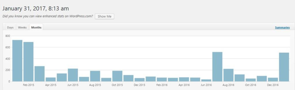 This Shows my stats (views) by month, from around the time I started my blogs, you can see noticeable spikes with each UBC I took part in, most of that is probably due to other UBC participants viewing my blog, but at least part is probably organic views simply because I post more regularly.