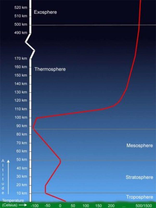 suhu atmosfer bumi