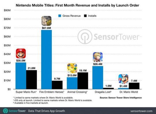 nintendo mobile games top 5 earners