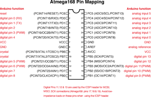 Arduino Pinmap