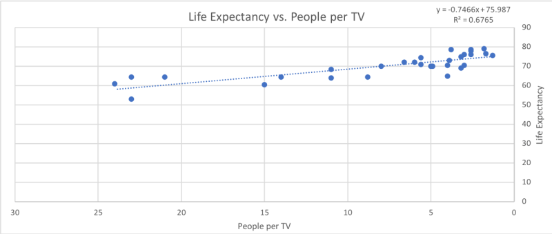 CorrelationCausation-TVs-LifeExpectancy