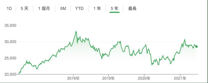 港股在五年間增長率大約是40%