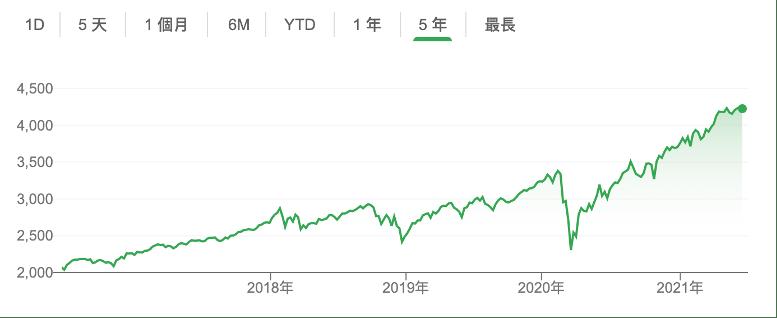 美股的標普500指數,美股在五年間增長率大約是100%。