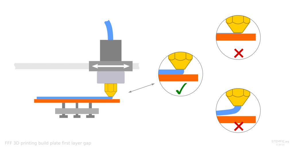 Drukarka 3D - optymalne ustawienie pierwszej warstwy