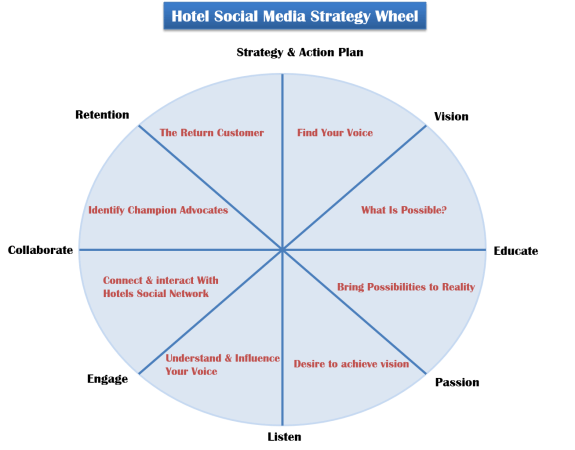 The Hotel Social Media Strategy Whee
