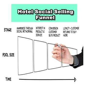 Hotel Social Selling Funnel