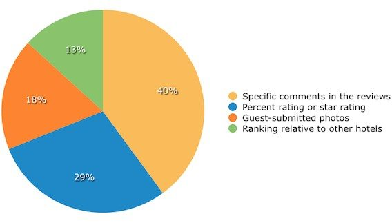 Online Reviews Charts enticing