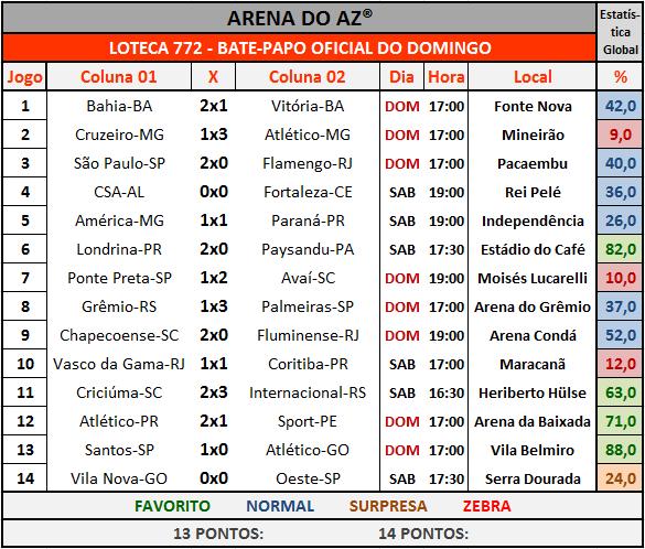 Loteca 772 - Bate-Papo Oficial com os resultados dos 14 jogos do concurso.