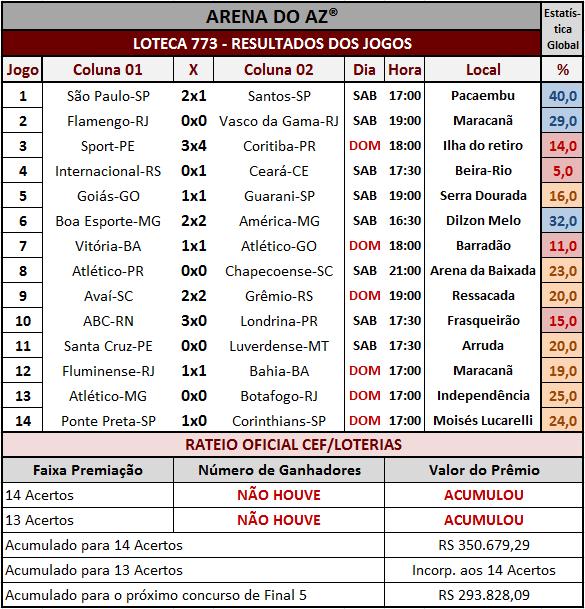 Resultados dos 14 jogos e rateio oficial da Loteca 773.