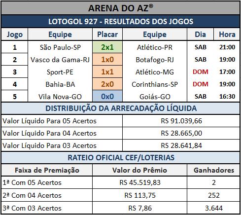 Lotogol 927 - Resultados - Placares dos cinco jogos e rateio oficial.