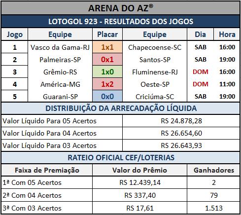 Lotogol 923 - Resultados dos Jogos