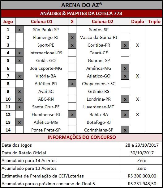 Sugestões de placares para os 14 jogos da Loteca 773.